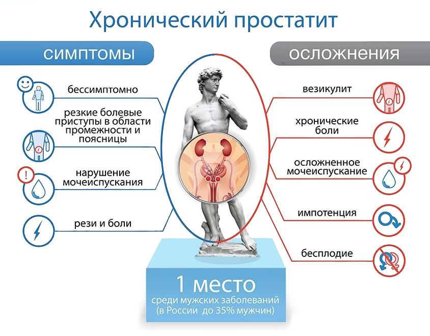 Симптомы простатита у мужчины лекарственные препараты для лечение простатита у мужчин